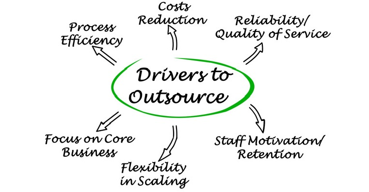 Reasons to Outsource Radiology Billing